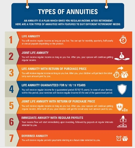 an individual who purchases a life annuity is given protection against:-0
