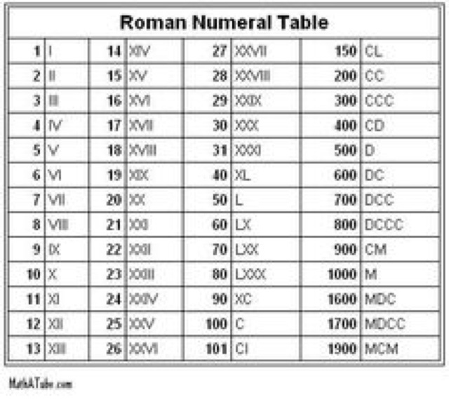 how to write 2016 in roman numerals-3
