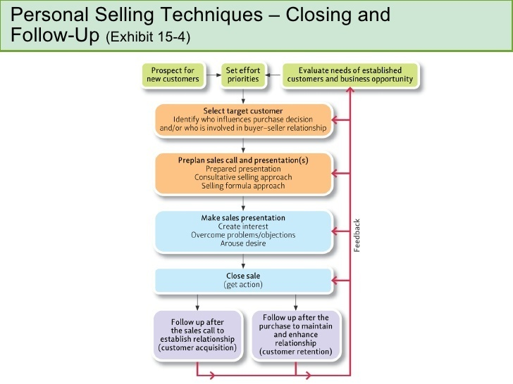 what is the least likely result of a salesperson who exhibits consultative problem-solving skills?-2