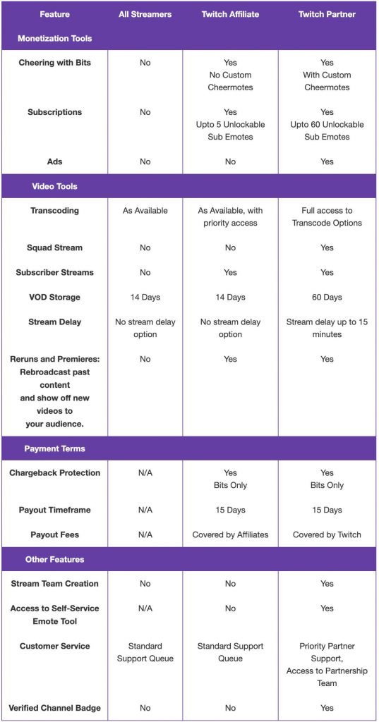 requirements for twitch partner-3