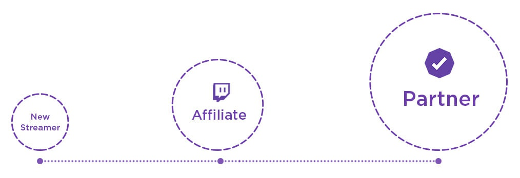 requirements for twitch partner-5