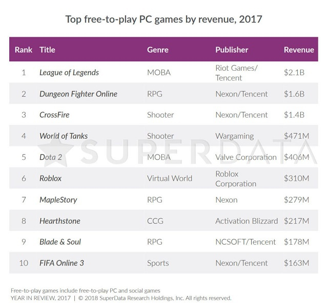 free to play pc games 2017-6